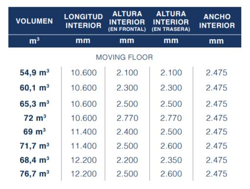 tabla portfolio